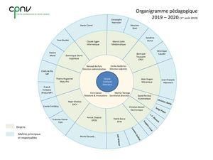 thumbnail of Organigramme pédagogique 2019