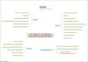 Plan de formation CPNV CFC ASE 3 ans 2021-2024